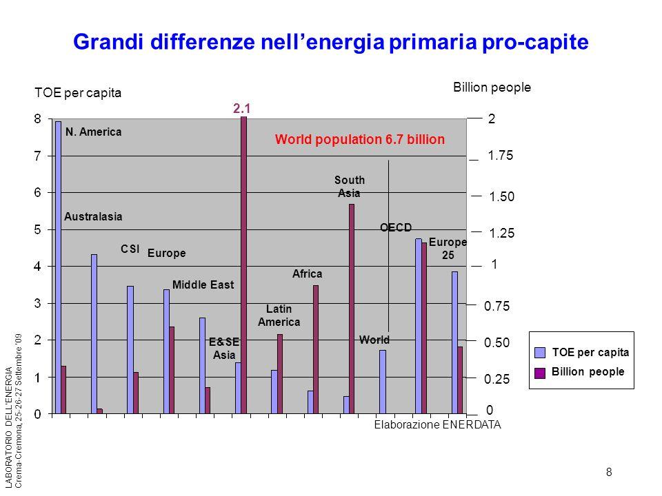 8 LABORATORIO DELLENERGIA Crema-Cremona, 25-26-27 Settembre 09 Grandi differenze nellenergia primaria pro-capite TOE per capita Billion people 1.50 1.