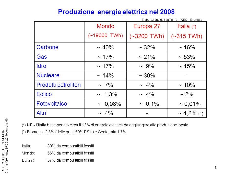 9 LABORATORIO DELLENERGIA Crema-Cremona, 25-26-27 Settembre 09 (*) NB - lItalia ha importato circa il 13% di energia elettrica da aggiungere alla prod