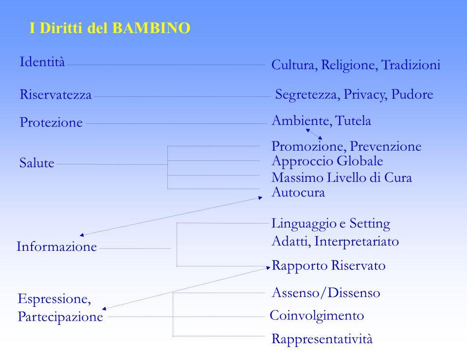 I Diritti del BAMBINO Identità Riservatezza Salute Informazione Espressione, Partecipazione Cultura, Religione, Tradizioni Segretezza, Privacy, Pudore
