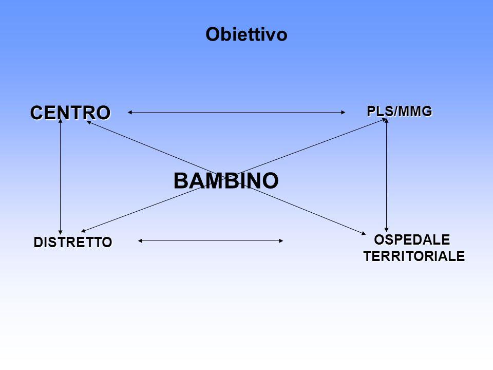 Obiettivo BAMBINO CENTRO PLS/MMG DISTRETTO OSPEDALE TERRITORIALE TERRITORIALE