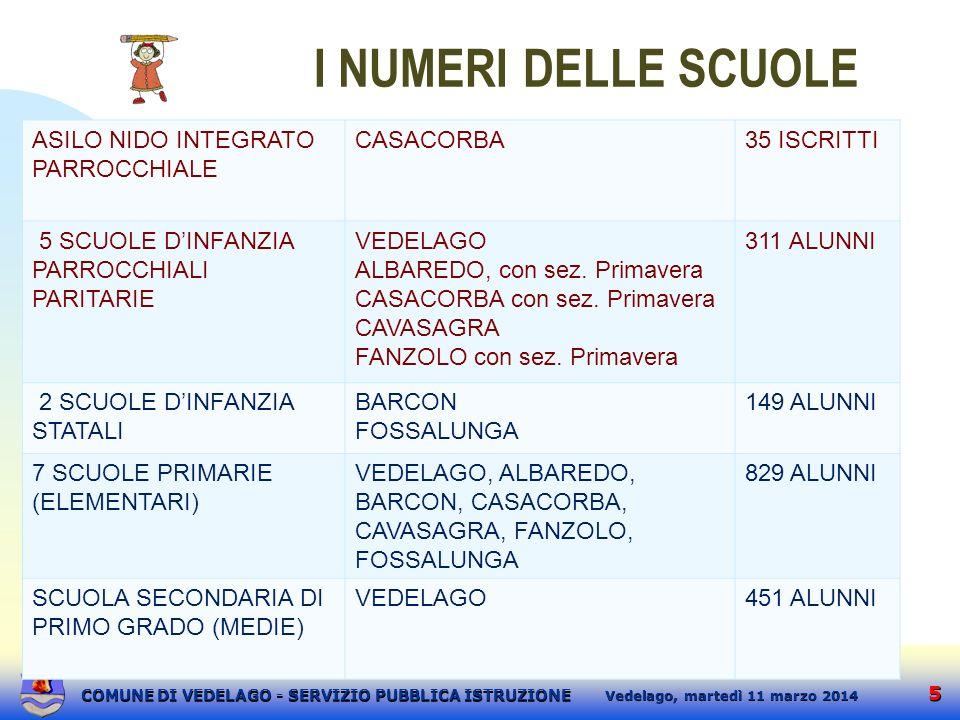 6 6 martedì 11 marzo 2014 Vedelago, COMUNE DI VEDELAGO - SERVIZIO PUBBLICA ISTRUZIONE ALUNNI ISCRITTI a.s.