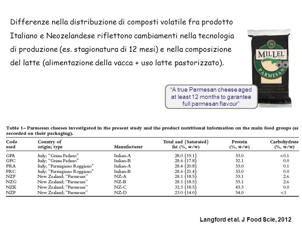 Differenze nella distribuzione di composti volatile fra prodotto Italiano e Neozelandese riflettono cambiamenti nella tecnologia di produzione (es. st