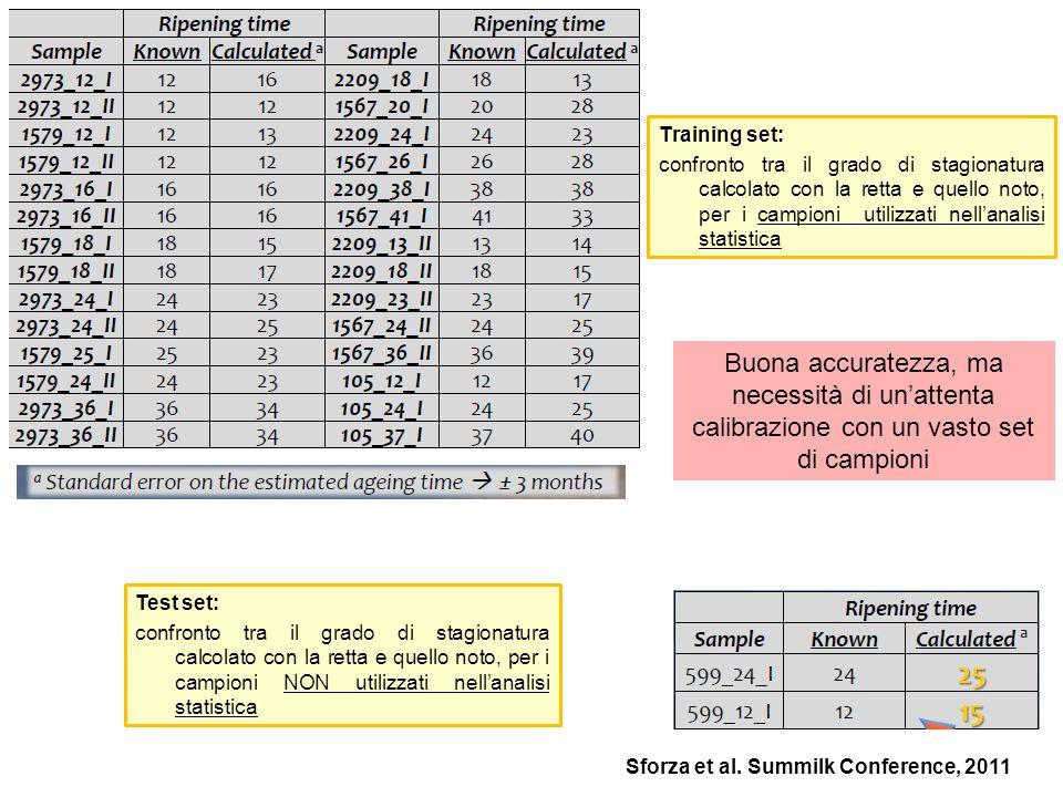 Training set: confronto tra il grado di stagionatura calcolato con la retta e quello noto, per i campioni utilizzati nellanalisi statistica Test set: