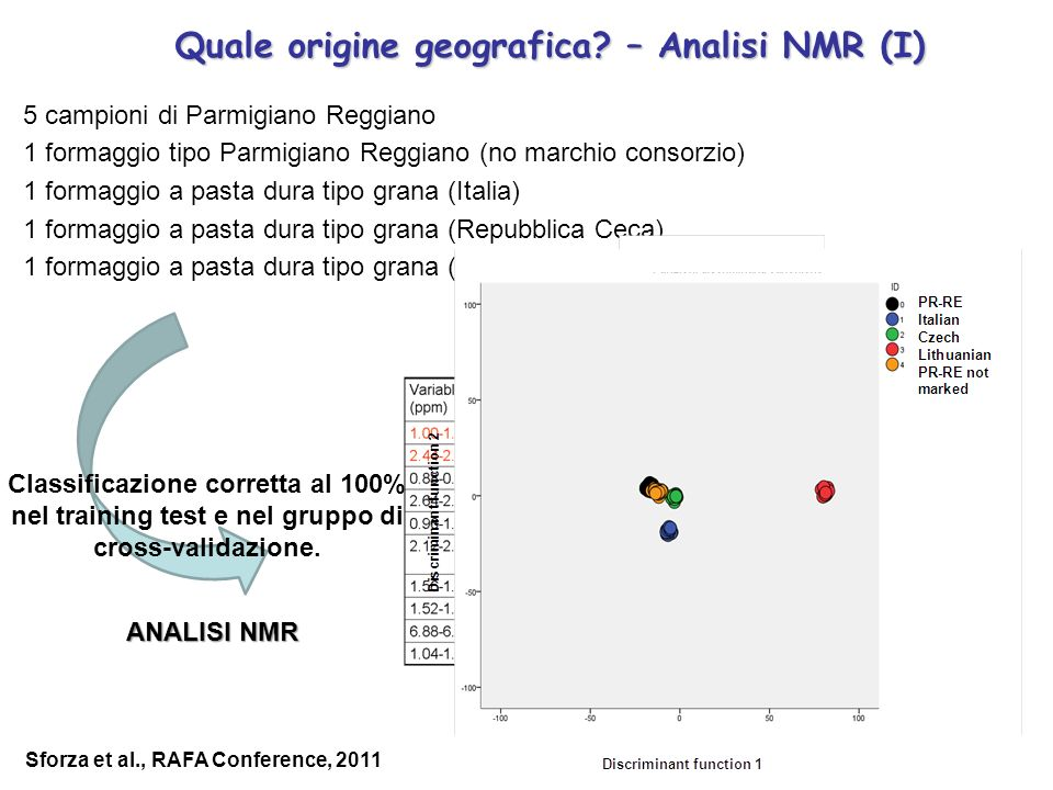 Quale origine geografica? – Analisi NMR (I) 5 campioni di Parmigiano Reggiano 1 formaggio tipo Parmigiano Reggiano (no marchio consorzio) 1 formaggio