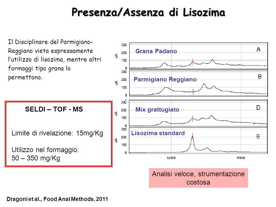 Presenza/Assenza di Lisozima SELDI – TOF - MS Grana Padano Parmigiano Reggiano Mix grattugiato Lisozima standard Limite di rivelazione: 15mg/Kg Utiliz