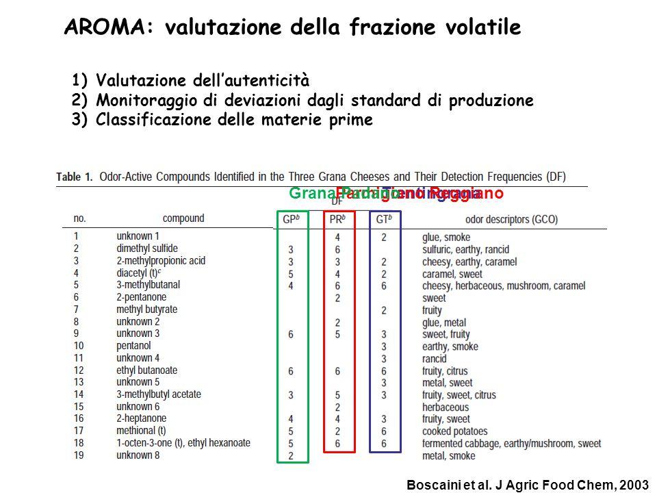 AROMA: valutazione della frazione volatile 1)Valutazione dellautenticità 2)Monitoraggio di deviazioni dagli standard di produzione 3)Classificazione d