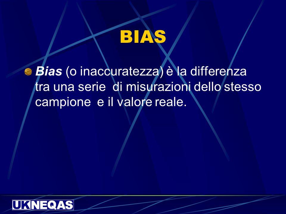 BIAS Bias (o inaccuratezza) è la differenza tra una serie di misurazioni dello stesso campione e il valore reale.