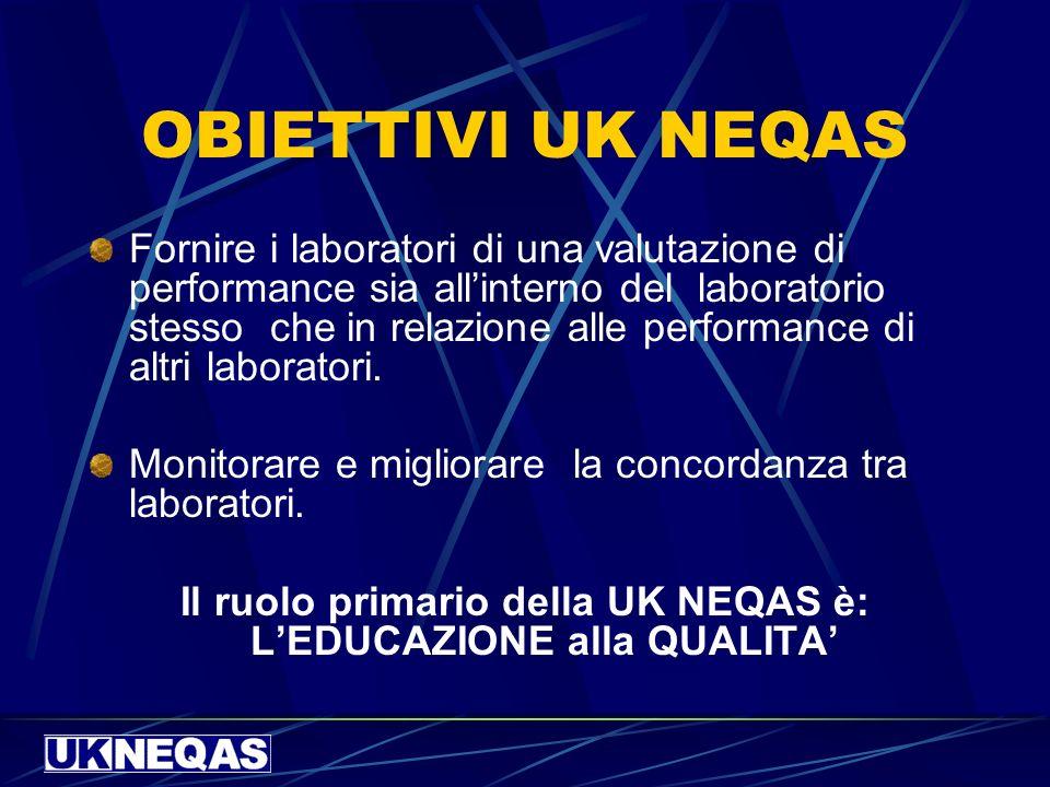UK NEQAS IN ITALIA CODEX distribuisce in Italia alcuni schemi di VEQ UK NEQAS quali: Allergia Anatomia Patologica e Immunocitochimica Coagulazione Chimica clinica Droghe,Farmaci,Tossicologia Immunologia e Immunochimica Marcatori cardiaci Peptidi Ormonali www.codexitalia.it