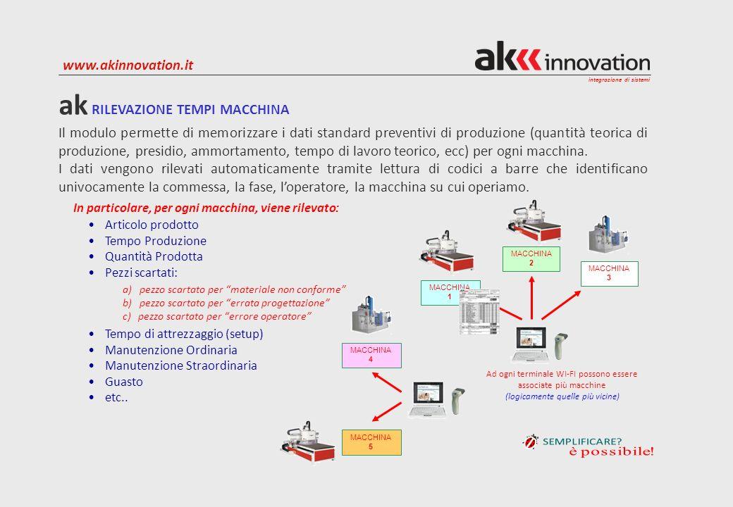 integrazione di sistemi www.akinnovation.it Il modulo permette di memorizzare i dati standard preventivi di produzione (quantità teorica di produzione