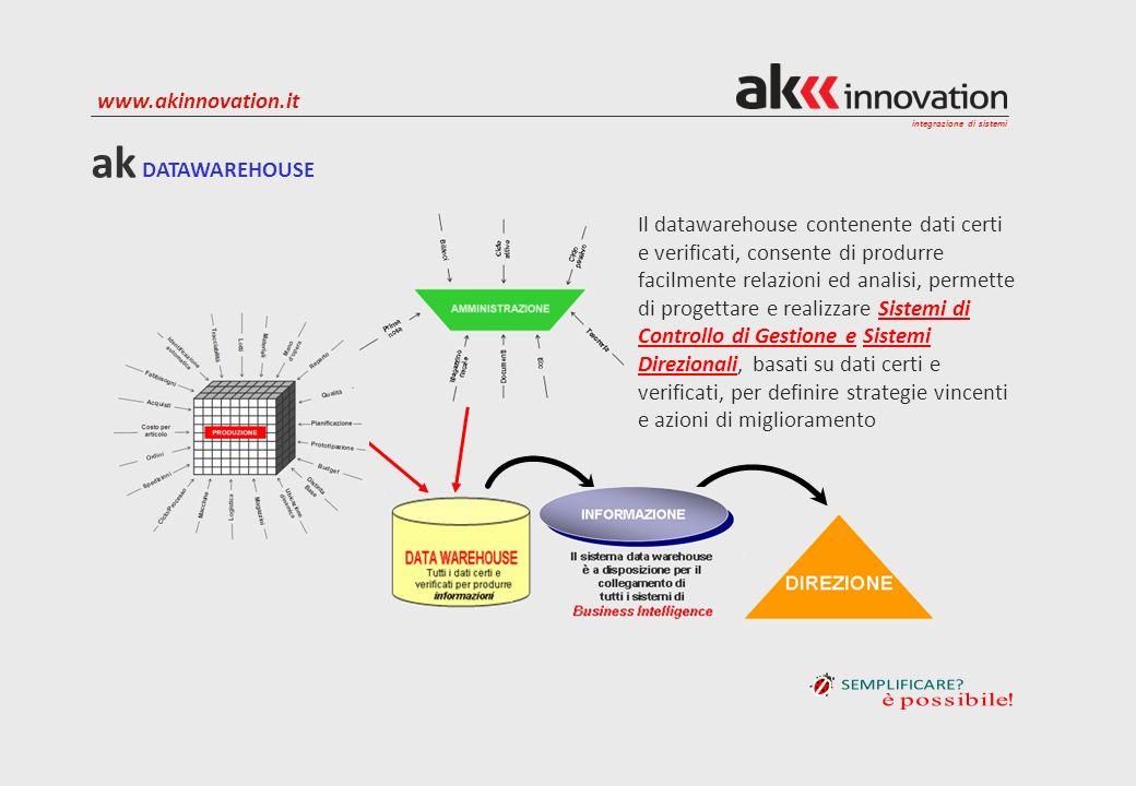 integrazione di sistemi www.akinnovation.it Il datawarehouse contenente dati certi e verificati, consente di produrre facilmente relazioni ed analisi,