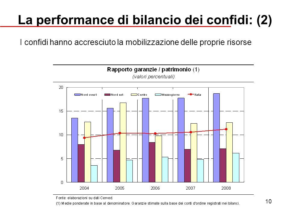 10 La performance di bilancio dei confidi: (2) I confidi hanno accresciuto la mobilizzazione delle proprie risorse
