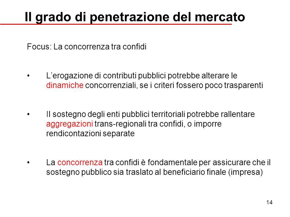 14 Il grado di penetrazione del mercato Focus: La concorrenza tra confidi Lerogazione di contributi pubblici potrebbe alterare le dinamiche concorrenz