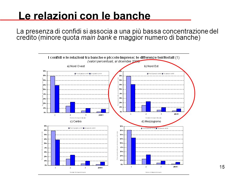 15 Le relazioni con le banche La presenza di confidi si associa a una più bassa concentrazione del credito (minore quota main bank e maggior numero di