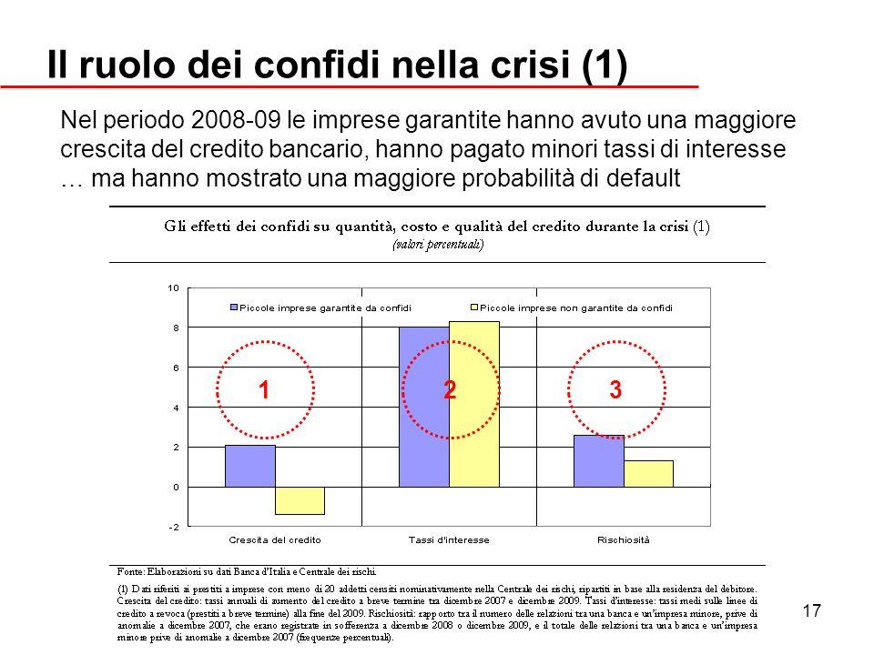 17 Il ruolo dei confidi nella crisi (1) Nel periodo 2008-09 le imprese garantite hanno avuto una maggiore crescita del credito bancario, hanno pagato