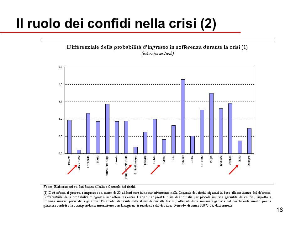 18 Il ruolo dei confidi nella crisi (2)
