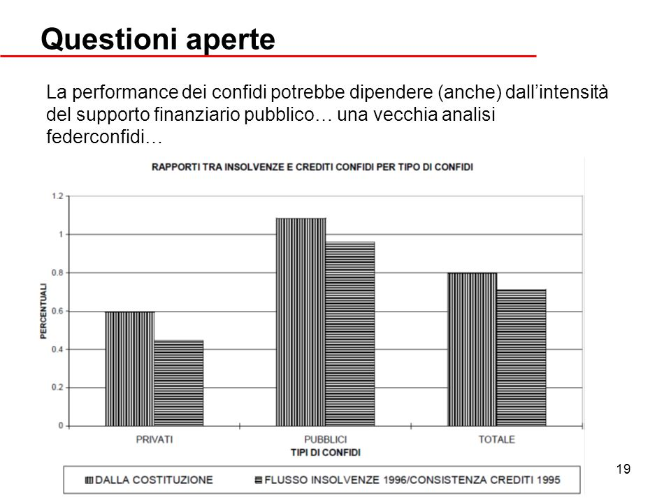 19 Questioni aperte La performance dei confidi potrebbe dipendere (anche) dallintensità del supporto finanziario pubblico… una vecchia analisi federco