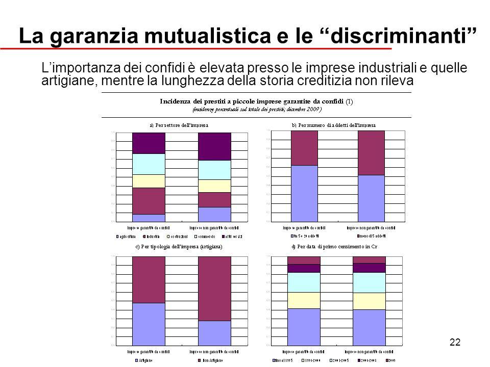 22 La garanzia mutualistica e le discriminanti Limportanza dei confidi è elevata presso le imprese industriali e quelle artigiane, mentre la lunghezza