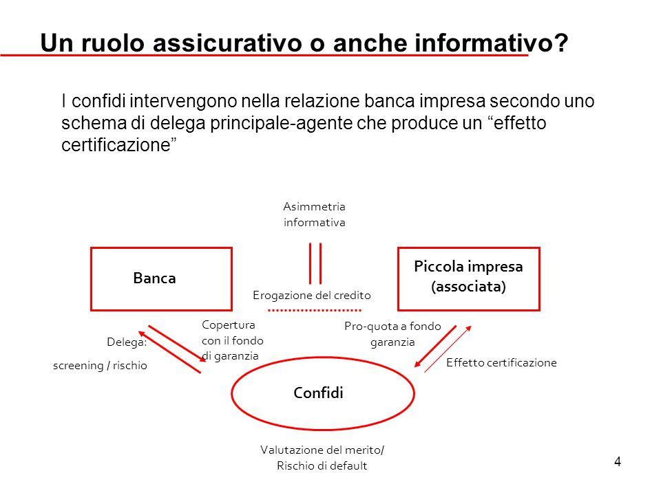4 Un ruolo assicurativo o anche informativo? I confidi intervengono nella relazione banca impresa secondo uno schema di delega principale-agente che p