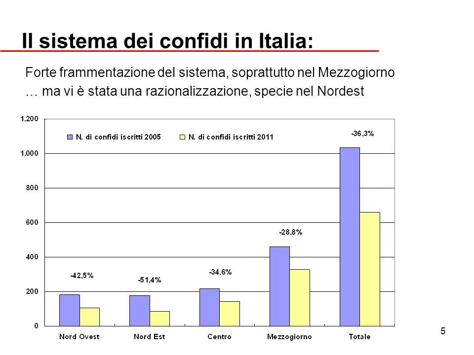5 Il sistema dei confidi in Italia: Forte frammentazione del sistema, soprattutto nel Mezzogiorno … ma vi è stata una razionalizzazione, specie nel No