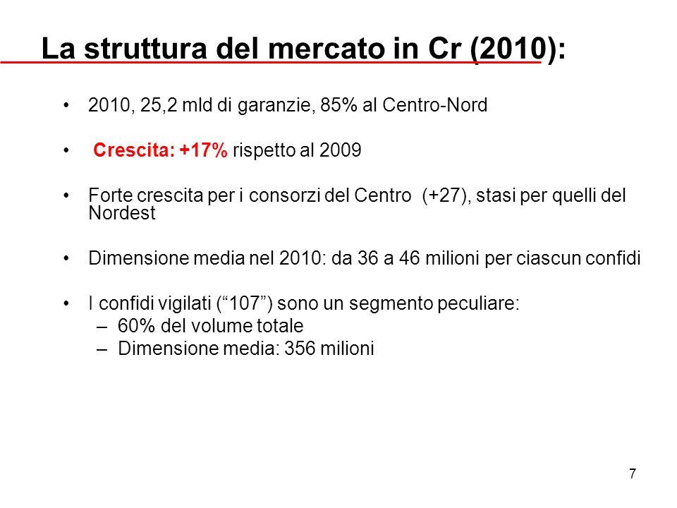 7 La struttura del mercato in Cr (2010): 2010, 25,2 mld di garanzie, 85% al Centro-Nord Crescita: +17% rispetto al 2009 Forte crescita per i consorzi