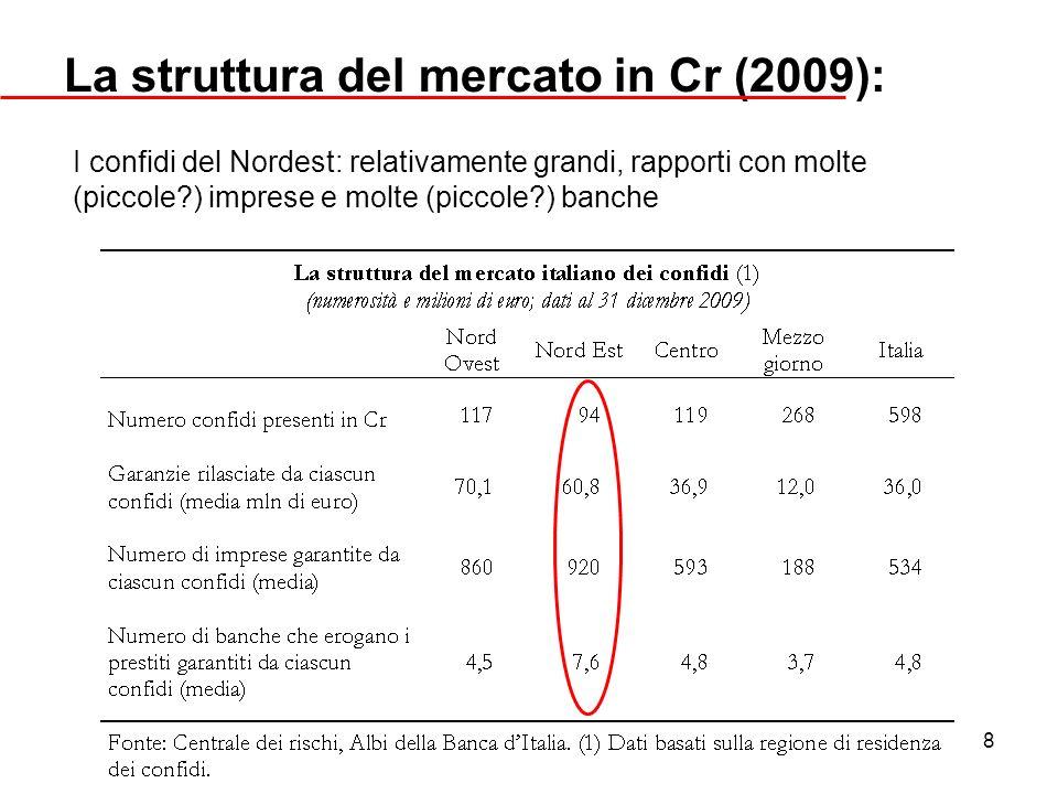 8 La struttura del mercato in Cr (2009): I confidi del Nordest: relativamente grandi, rapporti con molte (piccole?) imprese e molte (piccole?) banche