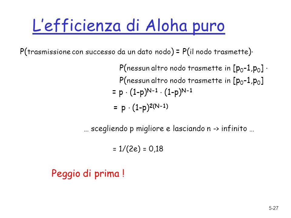 5-27 Lefficienza di Aloha puro P( trasmissione con successo da un dato nodo ) = P( il nodo trasmette ).