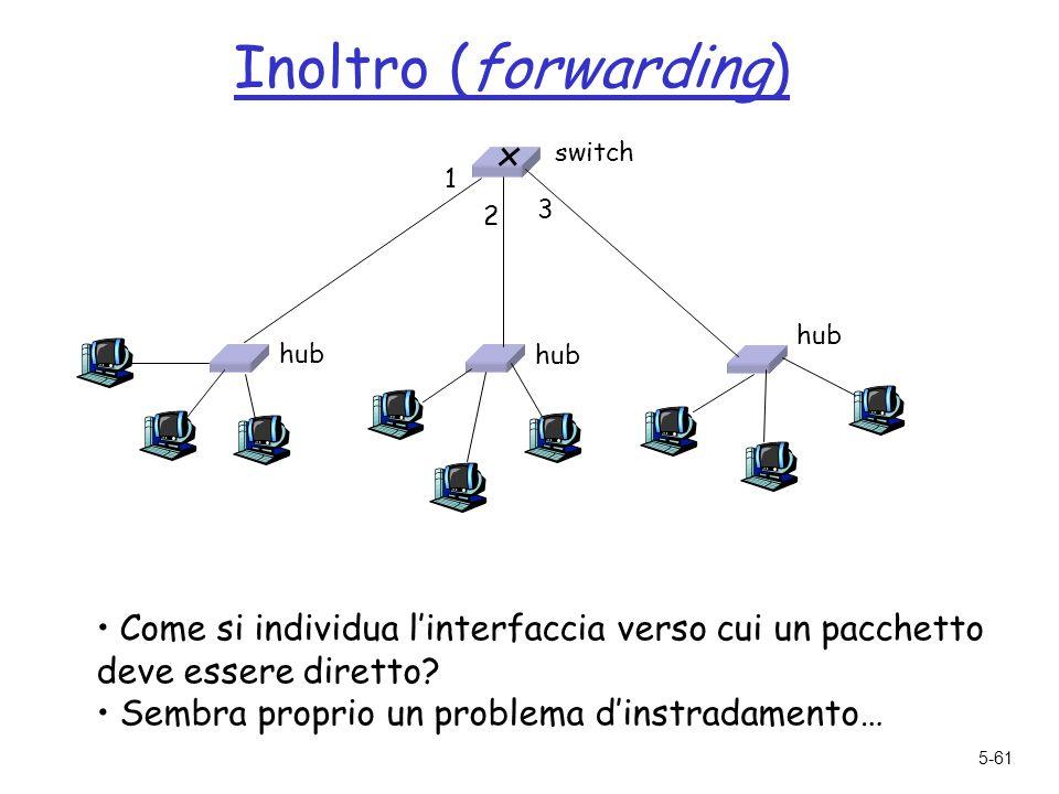 5-61 Inoltro (forwarding) Come si individua linterfaccia verso cui un pacchetto deve essere diretto.