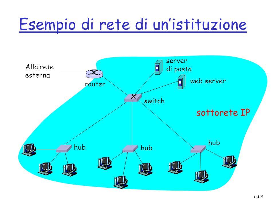5-68 Esempio di rete di unistituzione hub switch Alla rete esterna router sottorete IP server di posta web server