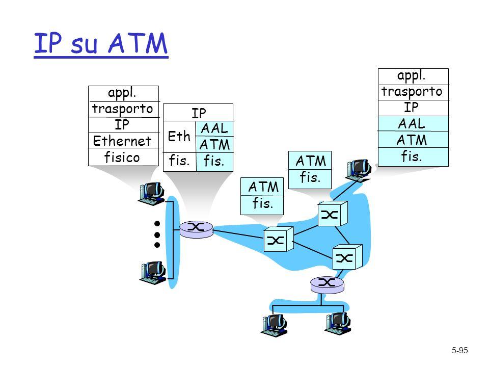 5-95 IP su ATM AAL ATM fis. Eth IP ATM fis. ATM fis.