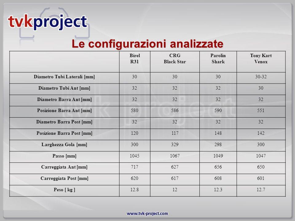 Le configurazioni analizzate Birel R31 CRG Black Star Parolin Shark Tony Kart Venox Diametro Tubi Laterali [mm]30 30-32 Diametro Tubi Ant [mm]32 30 Di