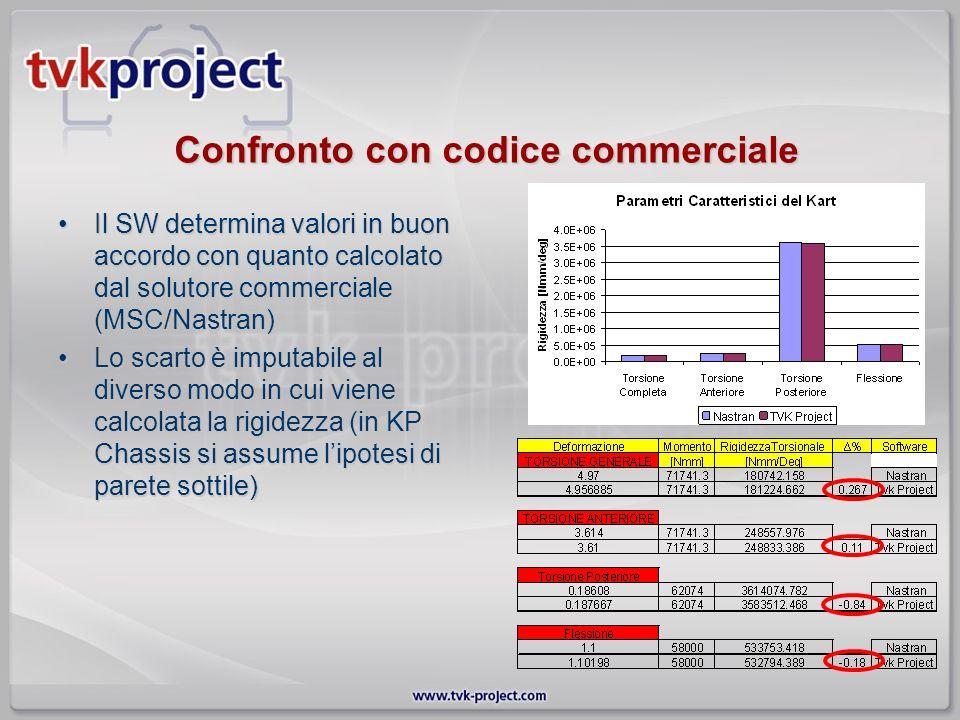 Confronto con codice commerciale Il SW determina valori in buon accordo con quanto calcolato dal solutore commerciale (MSC/Nastran)Il SW determina val
