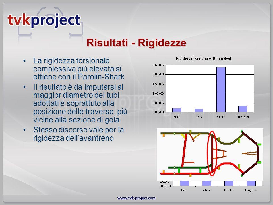Risultati - Rigidezze La rigidezza torsionale complessiva più elevata si ottiene con il Parolin-SharkLa rigidezza torsionale complessiva più elevata s