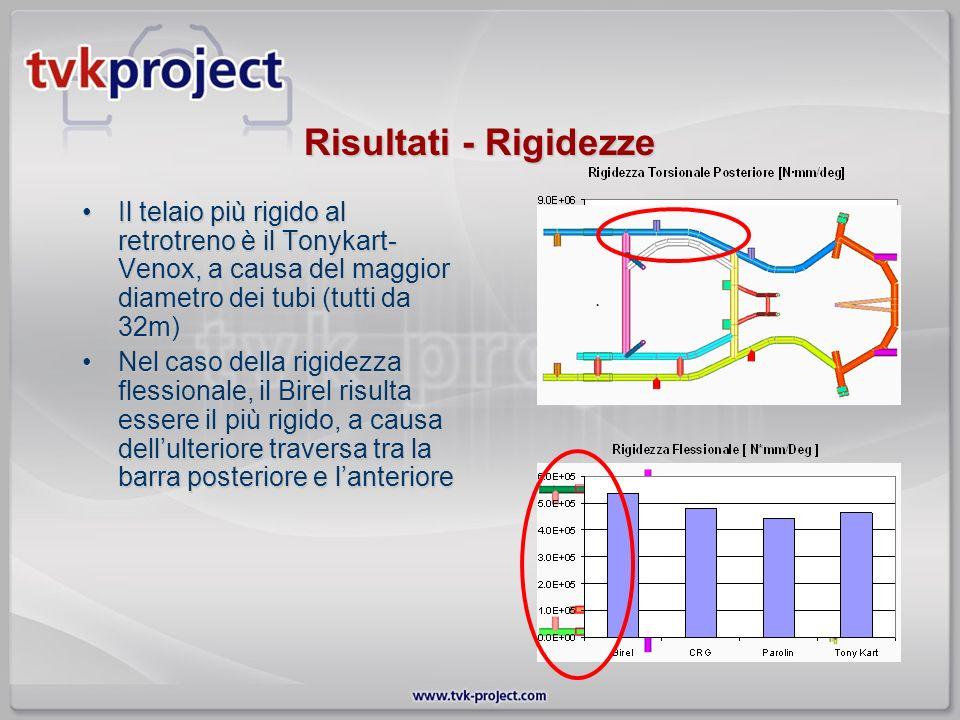 Risultati - Rigidezze Il telaio più rigido al retrotreno è il Tonykart- Venox, a causa del maggior diametro dei tubi (tutti da 32m)Il telaio più rigid