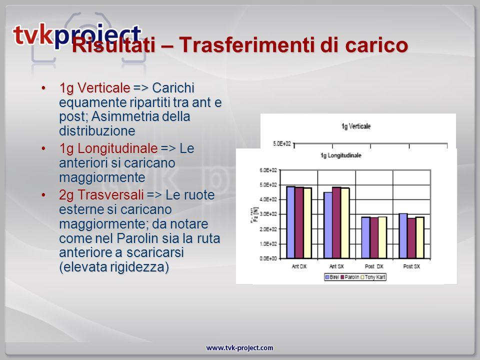 Risultati – Trasferimenti di carico 1g Verticale => Carichi equamente ripartiti tra ant e post; Asimmetria della distribuzione1g Verticale => Carichi