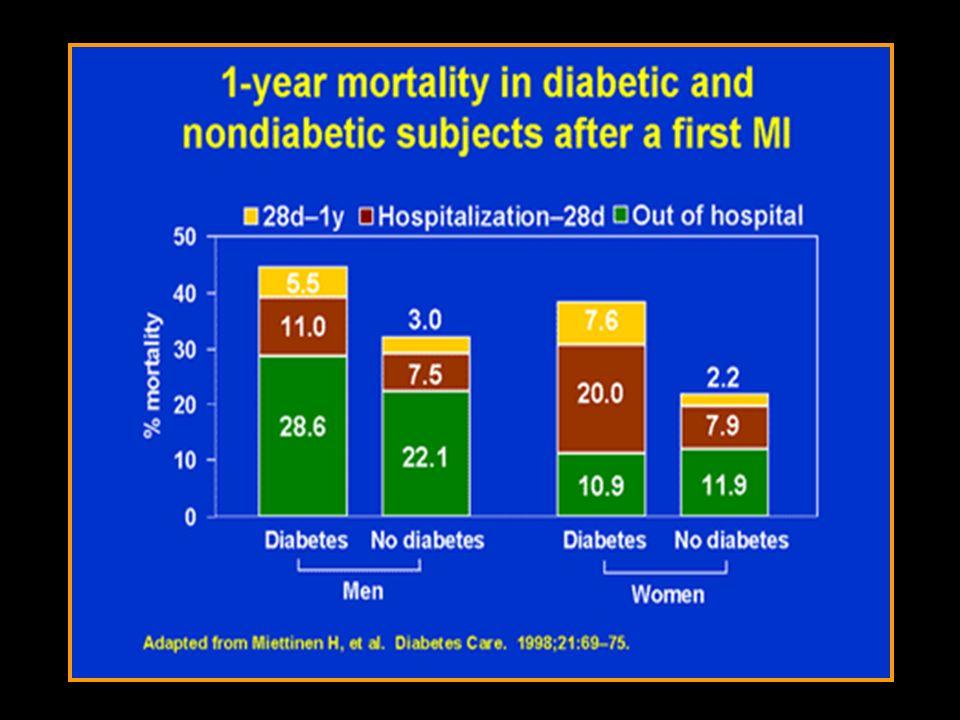 Diabete come rischio equivalente di IMA Il rischio di sviluppare IMA nei diabetici è simile a quello dei non diabetici con pregresso evento coronarico Nella fase acuta dellIMA i diabetici hanno una prognosi peggiore La sopravvivenza post-IMA è peggiore nei diabetici