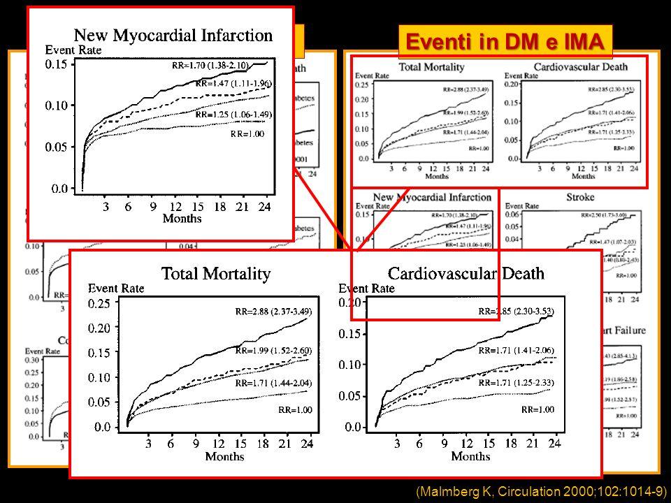 Eventi in DM e non DM (Malmberg K, Circulation 2000;102:1014-9) Eventi in DM e IMA