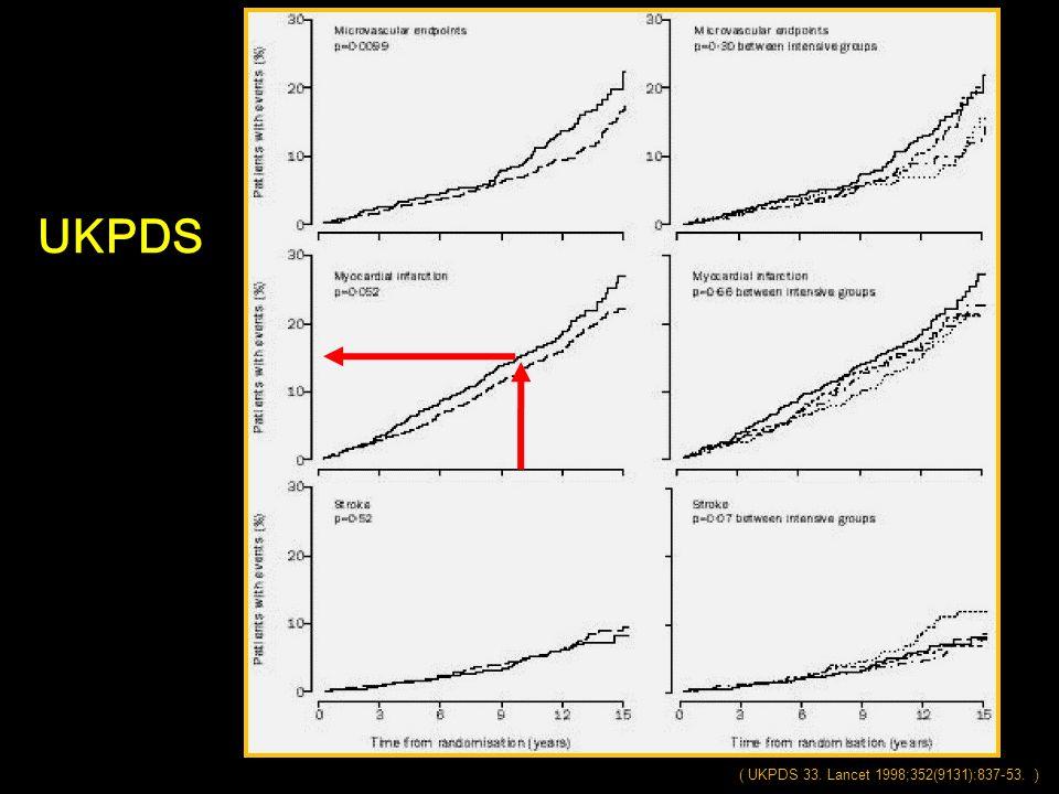( UKPDS 33. Lancet 1998;352(9131):837-53. ) UKPDS