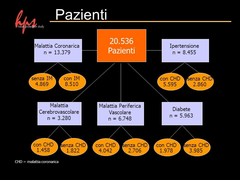 Pazienti 20.536 Pazienti Ipertensione n = 8.455 Malattia Cerebrovascolare n = 3.280 Malattia Periferica Vascolare n = 6.748 Diabete n = 5.963 Malattia