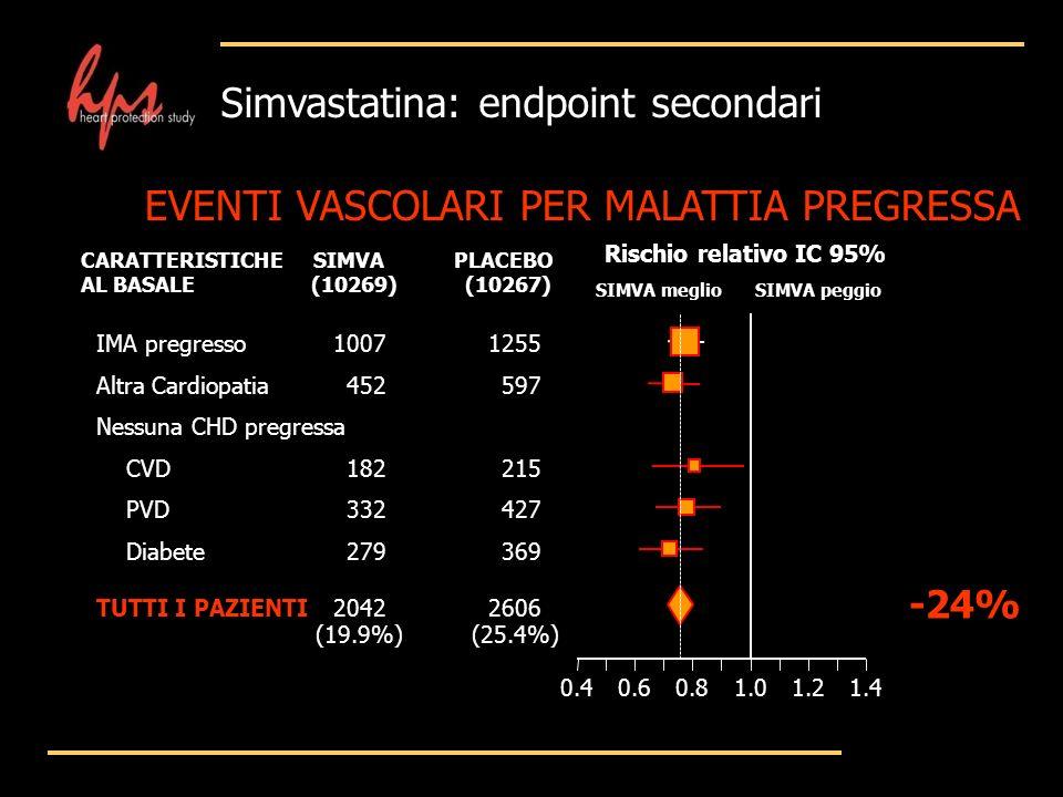 Simvastatina: endpoint secondari Rischio relativo IC 95% SIMVAPLACEBOCARATTERISTICHE AL BASALE(10269)(10267) SIMVA meglioSIMVA peggio IMA pregresso100