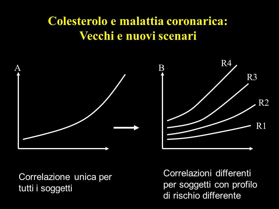 R1 R2 R3 R4 Colesterolo e malattia coronarica: Vecchi e nuovi scenari AB Correlazione unica per tutti i soggetti Correlazioni differenti per soggetti