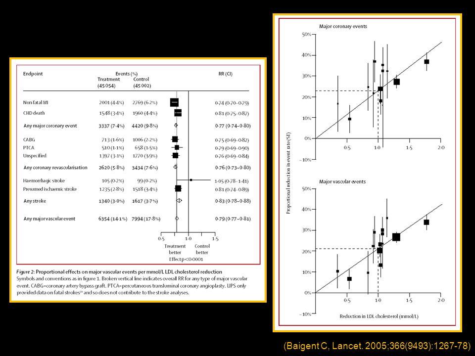 (Baigent C, Lancet. 2005;366(9493):1267-78)
