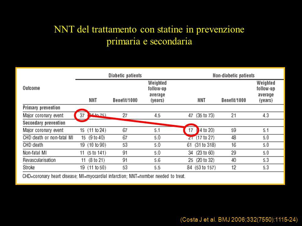 (Costa J et al. BMJ 2006;332(7550):1115-24) NNT del trattamento con statine in prevenzione primaria e secondaria