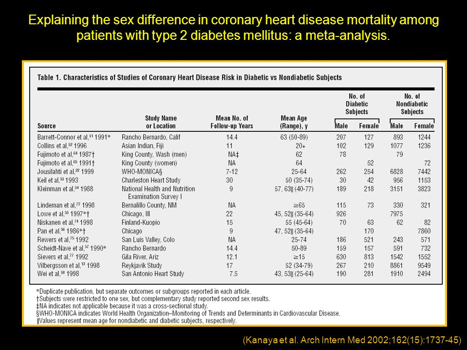 Explaining the sex difference in coronary heart disease mortality among patients with type 2 diabetes mellitus: a meta-analysis. (Kanaya et al. Arch I