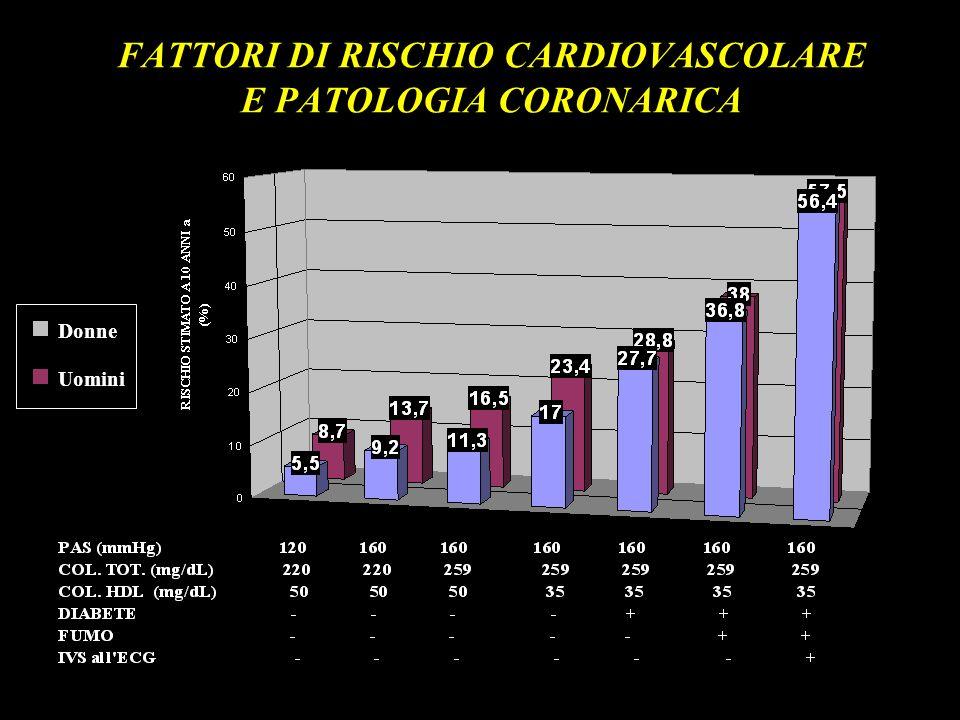 FATTORI DI RISCHIO CARDIOVASCOLARE E PATOLOGIA CORONARICA Uomini Donne