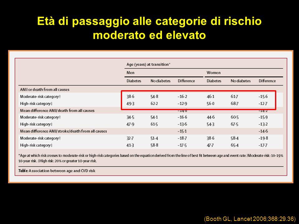 Età di passaggio alle categorie di rischio moderato ed elevato (Booth GL, Lancet 2006;368:29.36)