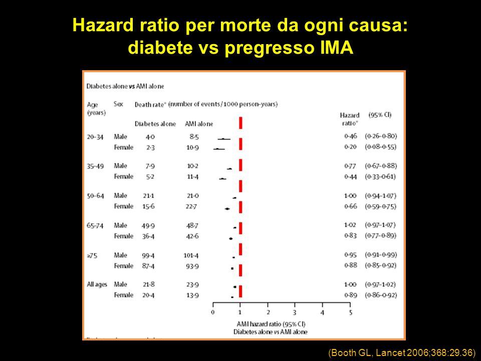 (Booth GL, Lancet 2006;368:29.36) Hazard ratio per morte da ogni causa: diabete vs pregresso IMA