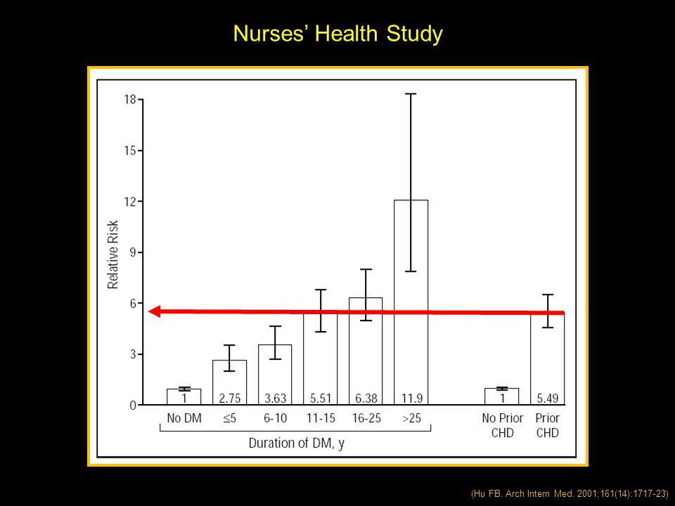 (Hu FB. Arch Intern Med. 2001;161(14):1717-23) Nurses Health Study
