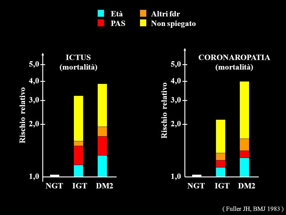 2,0 4,0 Rischio relativo 1,0 NGT 5,0 3,0 2,0 4,0 Rischio relativo 1,0 5,0 3,0 IGTDM2NGTIGTDM2 ICTUS(mortalità)CORONAROPATIA(mortalità) Età PAS Altri f