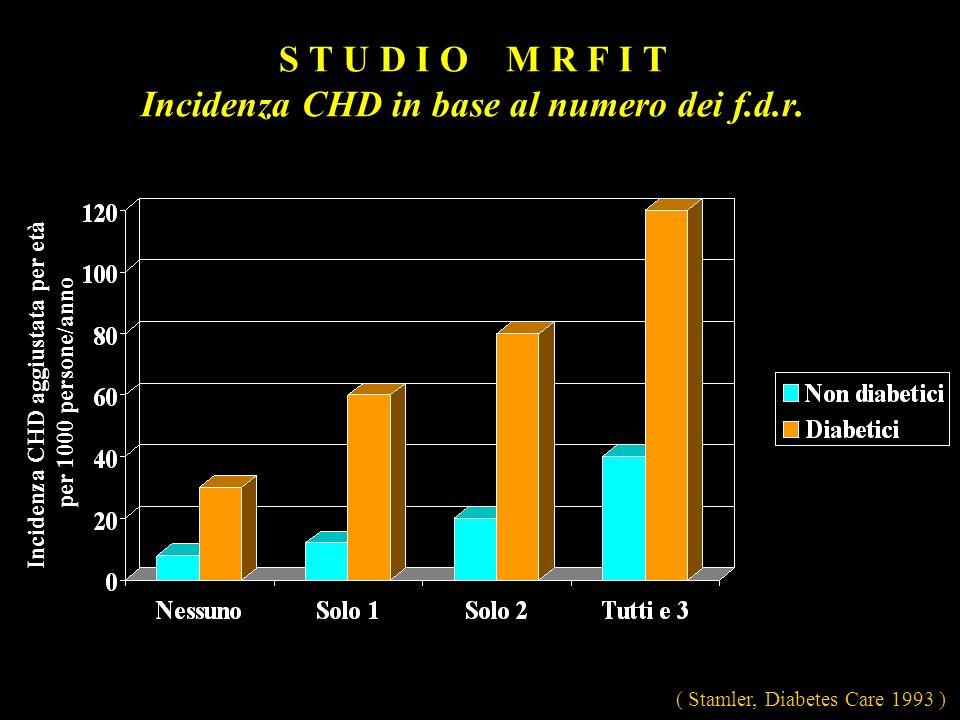 S T U D I O M R F I T Incidenza CHD in base al numero dei f.d.r. ( Stamler, Diabetes Care 1993 ) Incidenza CHD aggiustata per età per 1000 persone/ann