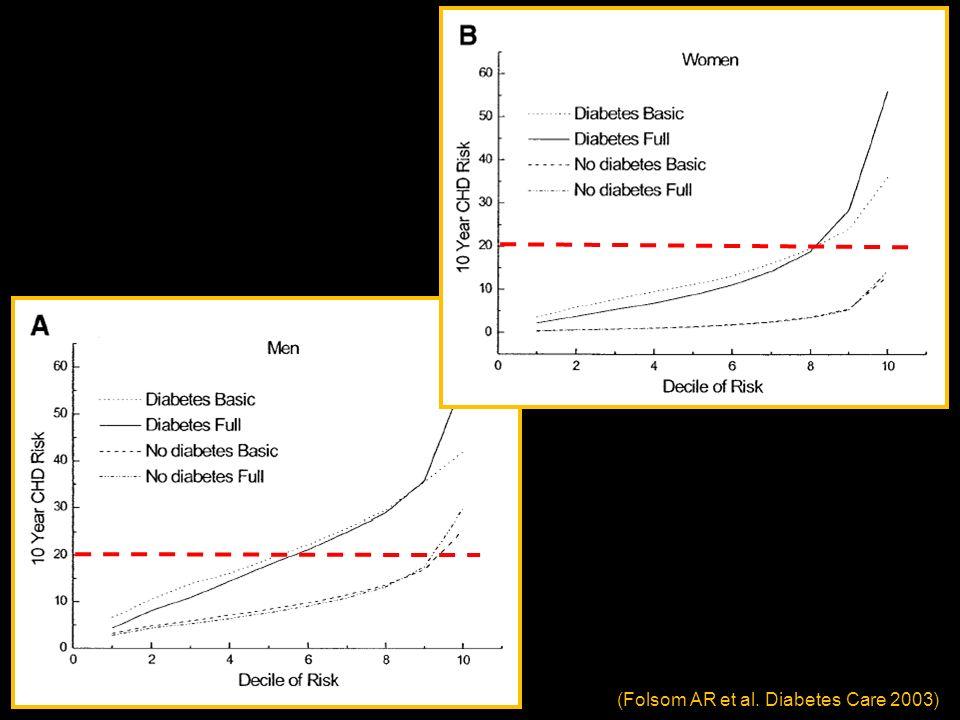 (Folsom AR et al. Diabetes Care 2003)